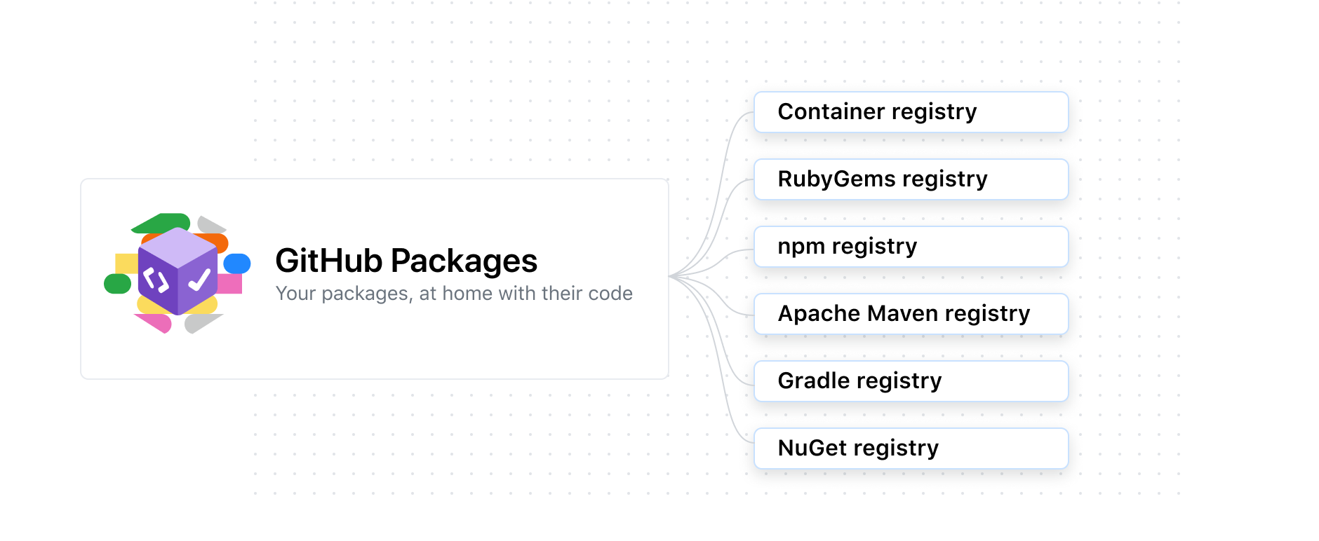 Diagram showing packages support for Docker, Container registry, RubyGems, npm, Apache Maven, NuGet, and Gradle