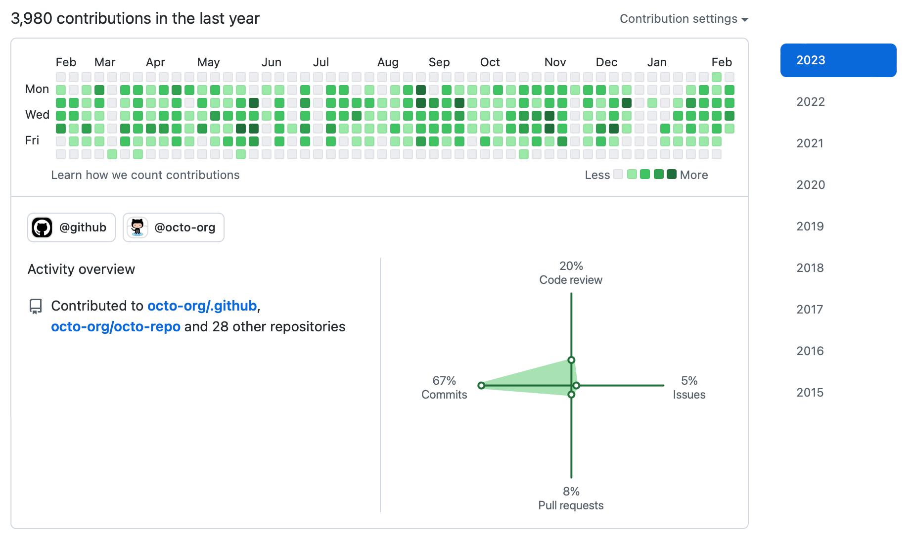 GitHub contribution rose