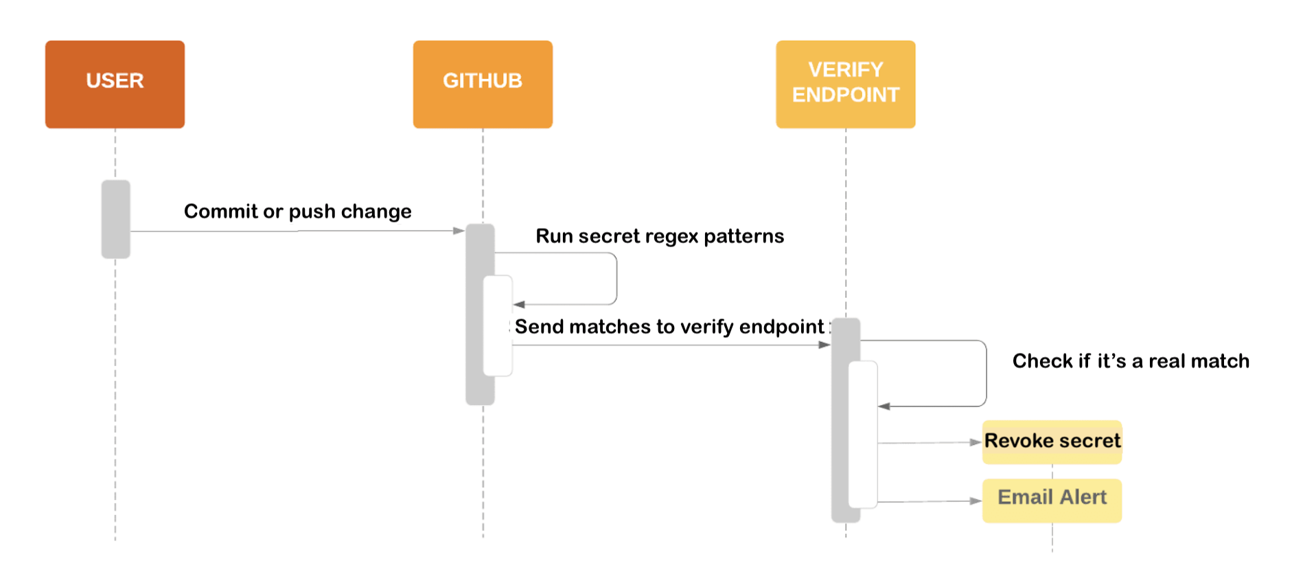 Flow diagram showing the process of scanning for a secret and sending matches to a service provider's verify endpoint
